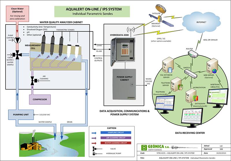 环境气象|空气质量|海洋环境|水质水文|植物生态